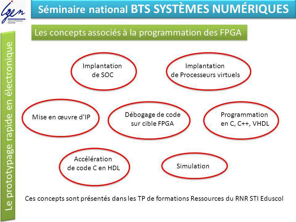 Eléments de constat Séminaire national BTS SYSTÈMES NUMÉRIQUES Les concepts associés à la programmation des FPGA Implantation de SOC Implantation de P