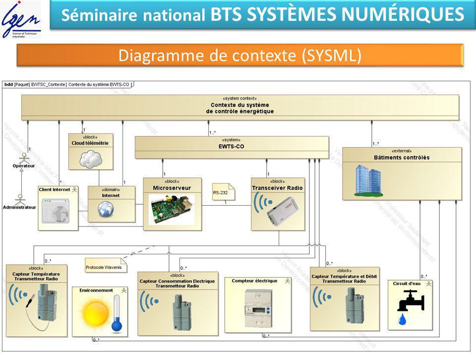 Séminaire national BTS SYSTÈMES NUMÉRIQUES Diagramme de contexte (SYSML)