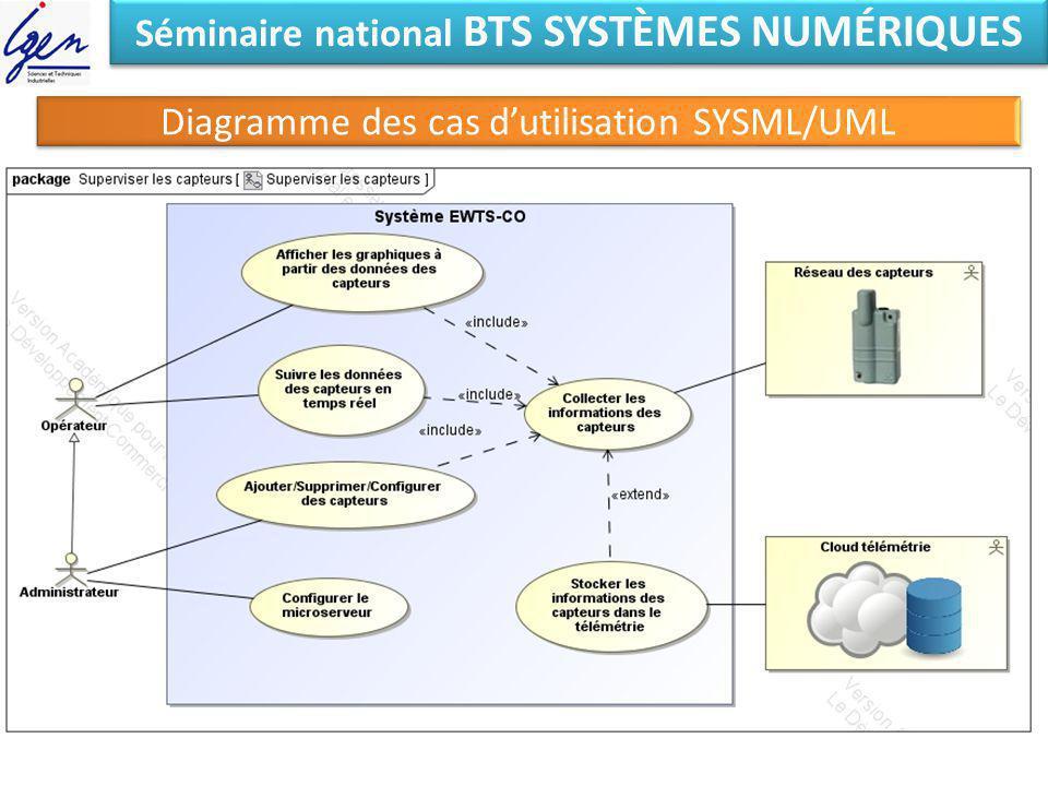 Séminaire national BTS SYSTÈMES NUMÉRIQUES Diagramme des cas dutilisation SYSML/UML