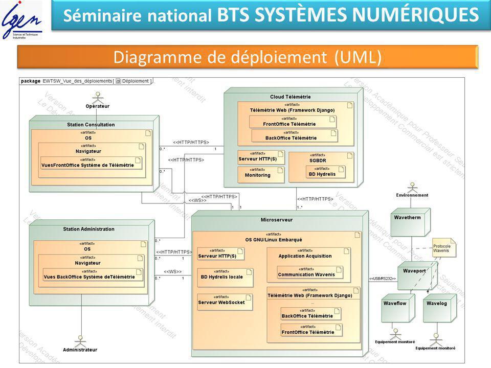 Séminaire national BTS SYSTÈMES NUMÉRIQUES Diagramme de déploiement (UML)