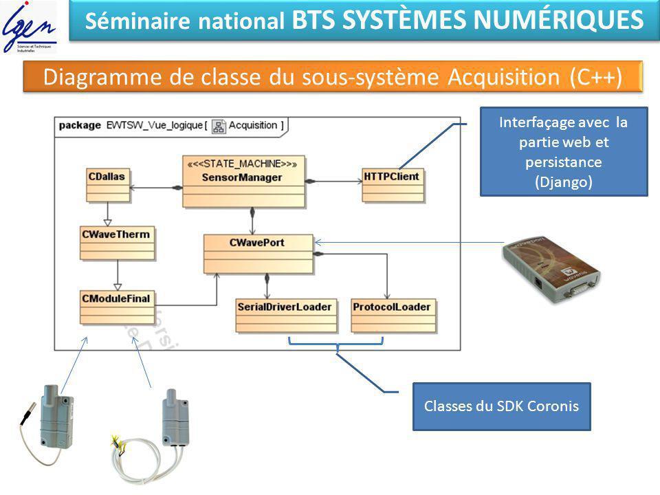 Séminaire national BTS SYSTÈMES NUMÉRIQUES Diagramme de classe du sous-système Acquisition (C++) Classes du SDK Coronis Interfaçage avec la partie web