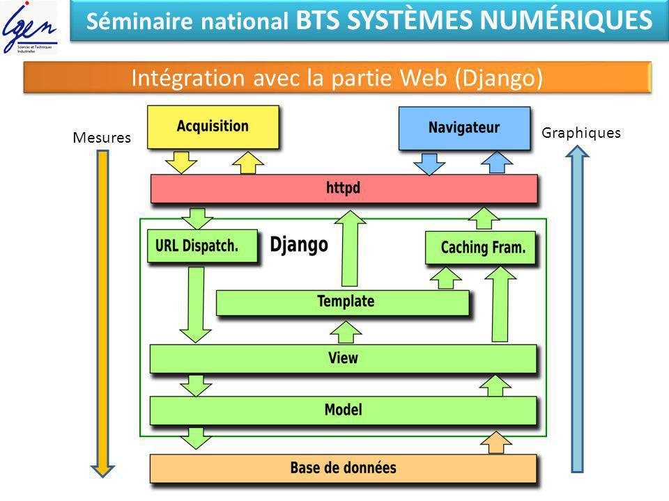 Séminaire national BTS SYSTÈMES NUMÉRIQUES Intégration avec la partie Web (Django) Mesures Graphiques