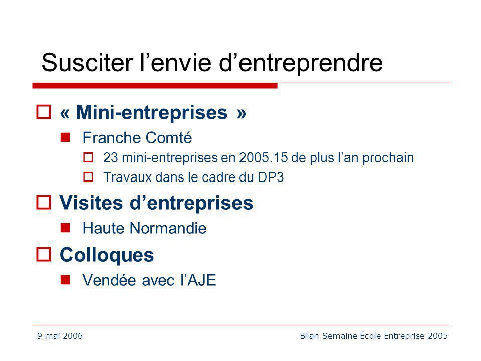 9 mai 2006Bilan Semaine École Entreprise 2005 Susciter lenvie dentreprendre « Mini-entreprises » Franche Comté 23 mini-entreprises en 2005.15 de plus