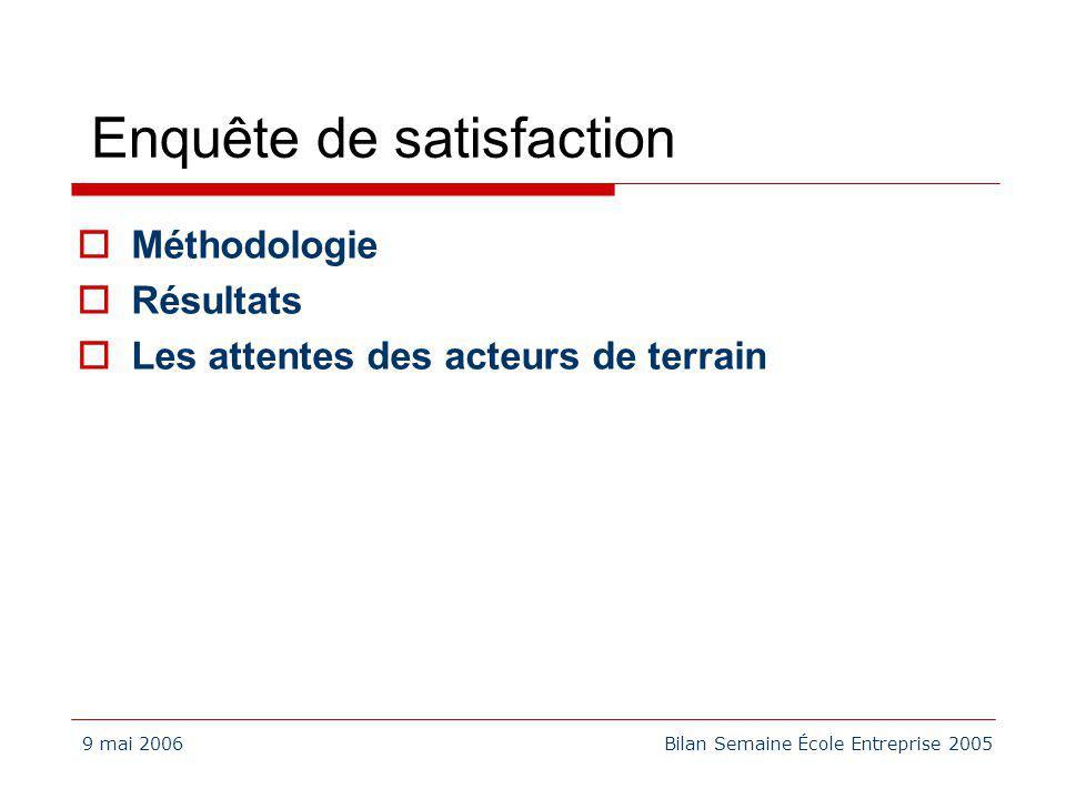 9 mai 2006Bilan Semaine École Entreprise 2005 Enquête de satisfaction Méthodologie Résultats Les attentes des acteurs de terrain