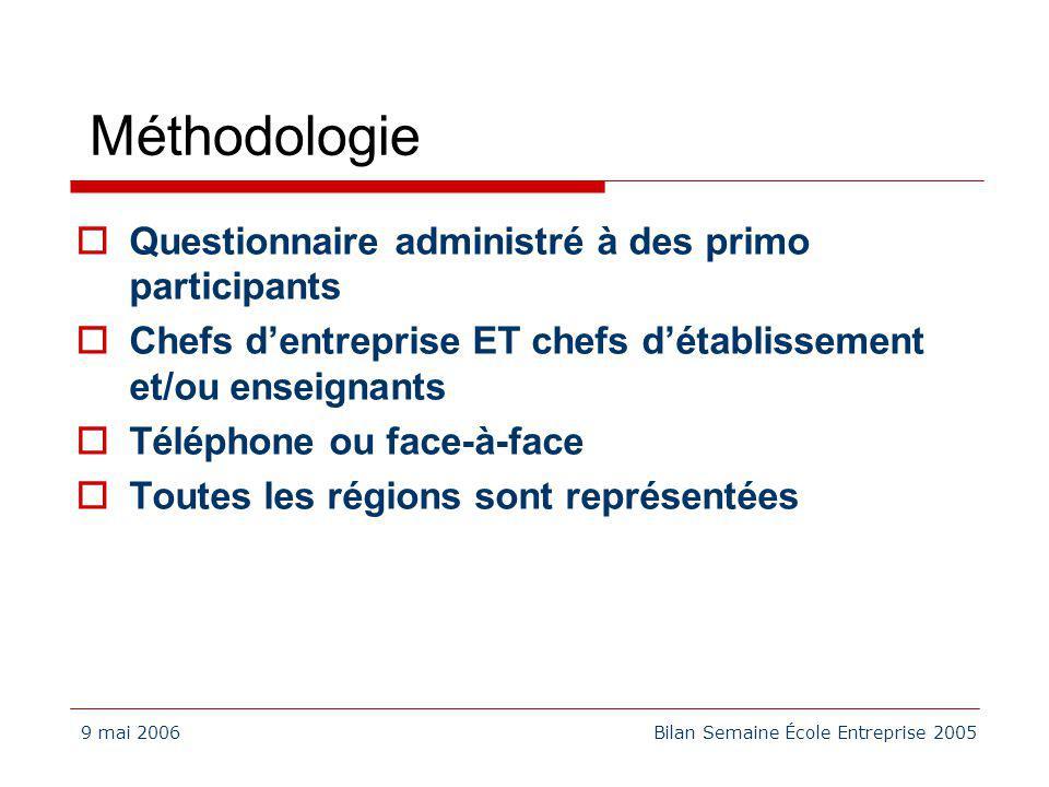9 mai 2006Bilan Semaine École Entreprise 2005 Méthodologie Questionnaire administré à des primo participants Chefs dentreprise ET chefs détablissement