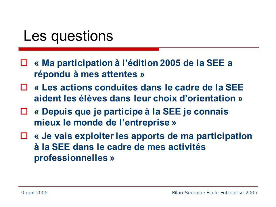 9 mai 2006Bilan Semaine École Entreprise 2005 Les questions « Ma participation à lédition 2005 de la SEE a répondu à mes attentes » « Les actions cond