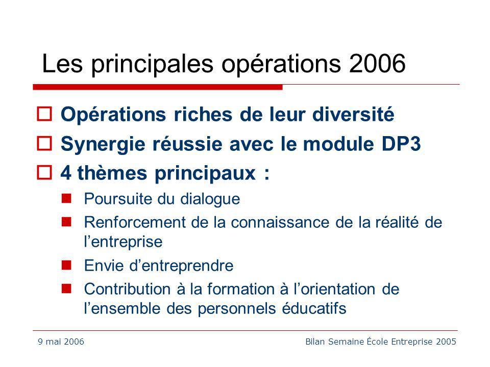 9 mai 2006Bilan Semaine École Entreprise 2005 Les principales opérations 2006 Opérations riches de leur diversité Synergie réussie avec le module DP3