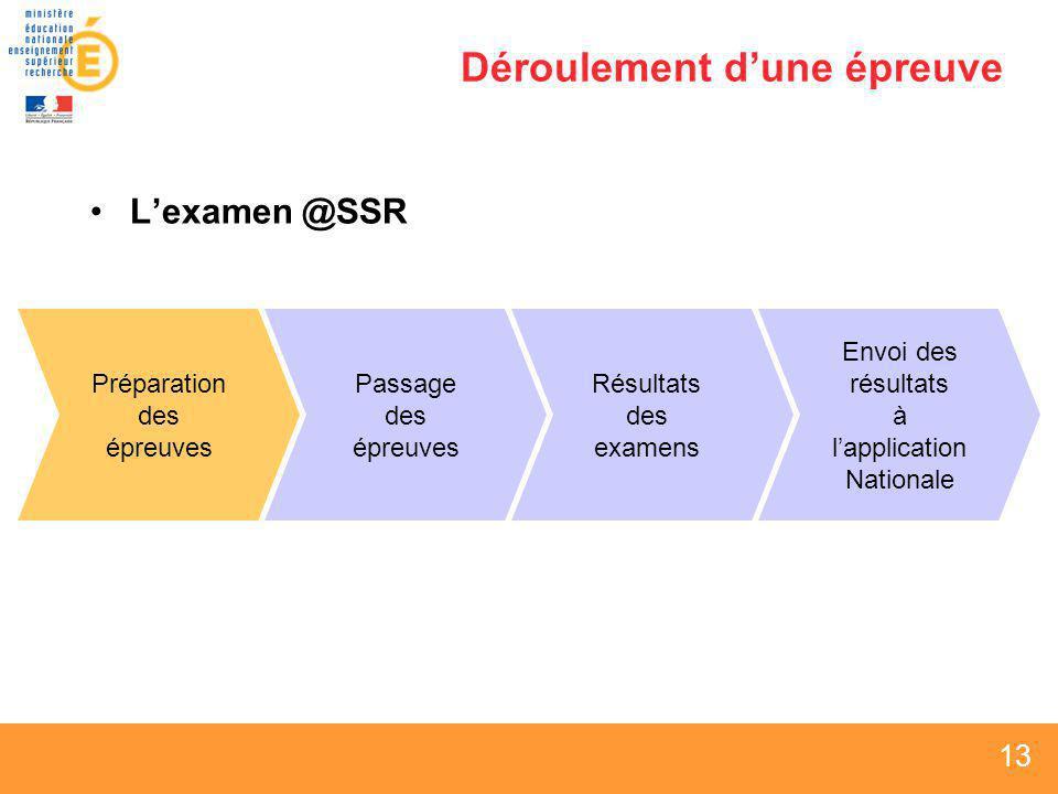 13 Déroulement dune épreuve Lexamen @SSR Préparation des épreuves Passage des épreuves Envoi des résultats à lapplication Nationale Résultats des exam
