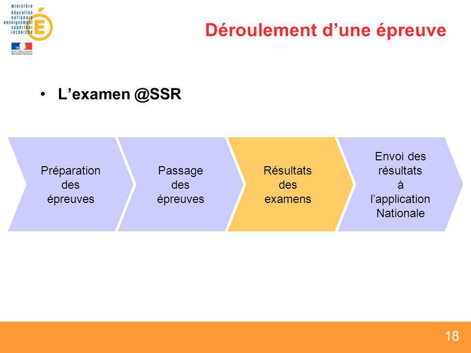 18 Déroulement dune épreuve Lexamen @SSR Préparation des épreuves Passage des épreuves Envoi des résultats à lapplication Nationale Résultats des exam