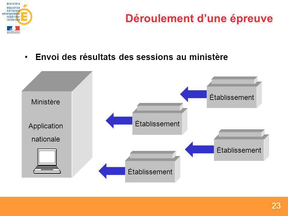 23 Déroulement dune épreuve Envoi des résultats des sessions au ministère Établissement Ministère Application nationale