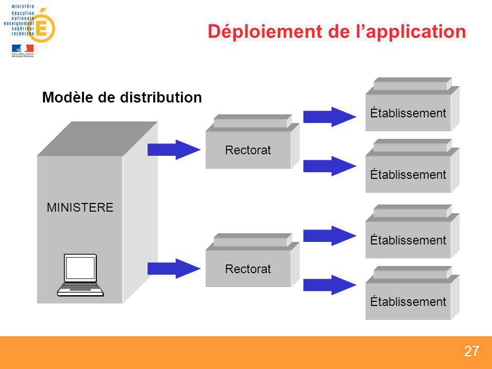 27 Déploiement de lapplication Modèle de distribution Rectorat MINISTERE Établissement