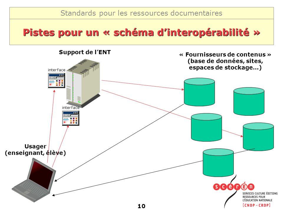 Standards pour les ressources documentaires 10 Pistes pour un « schéma dinteropérabilité » « Fournisseurs de contenus » (base de données, sites, espac
