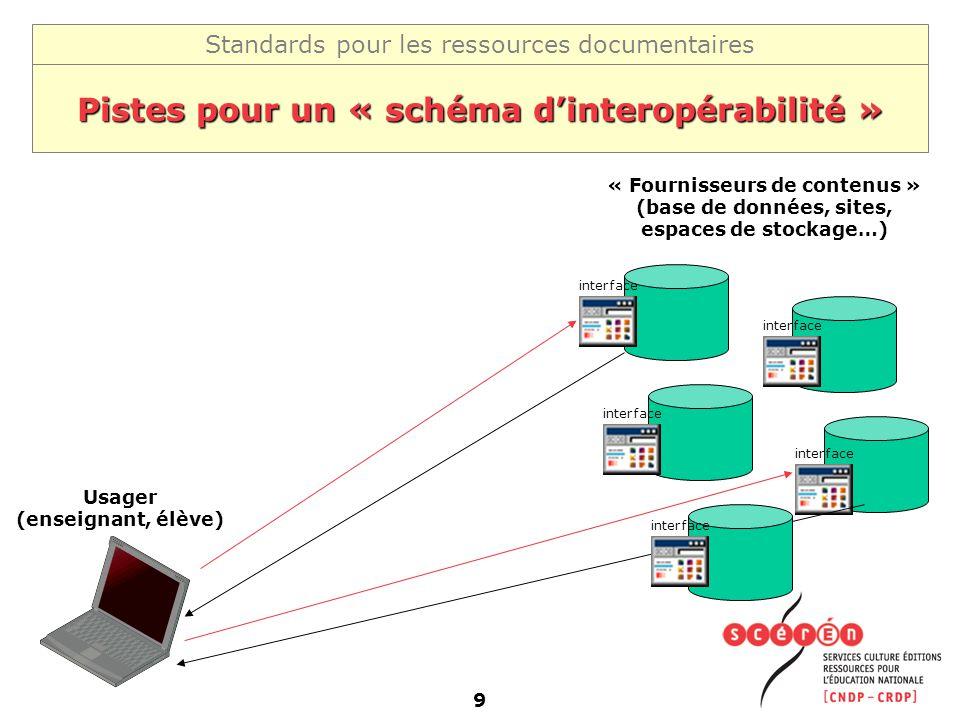 Standards pour les ressources documentaires 9 Pistes pour un « schéma dinteropérabilité » « Fournisseurs de contenus » (base de données, sites, espace