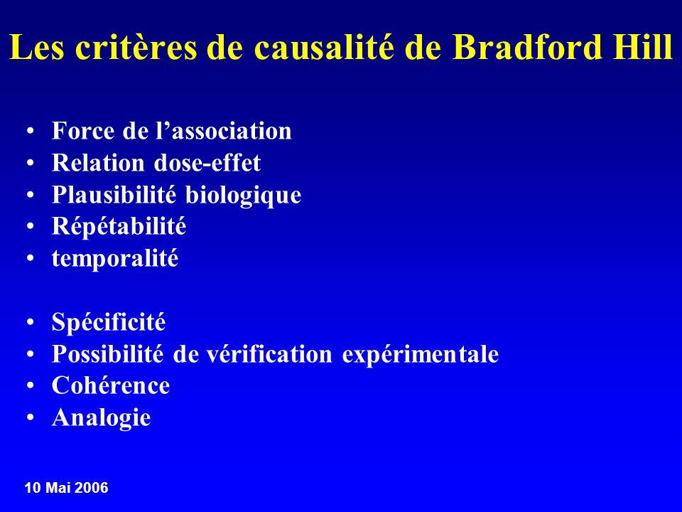 10 Mai 2006 Les critères de causalité de Bradford Hill Force de lassociation Relation dose-effet Plausibilité biologique Répétabilité temporalité Spéc