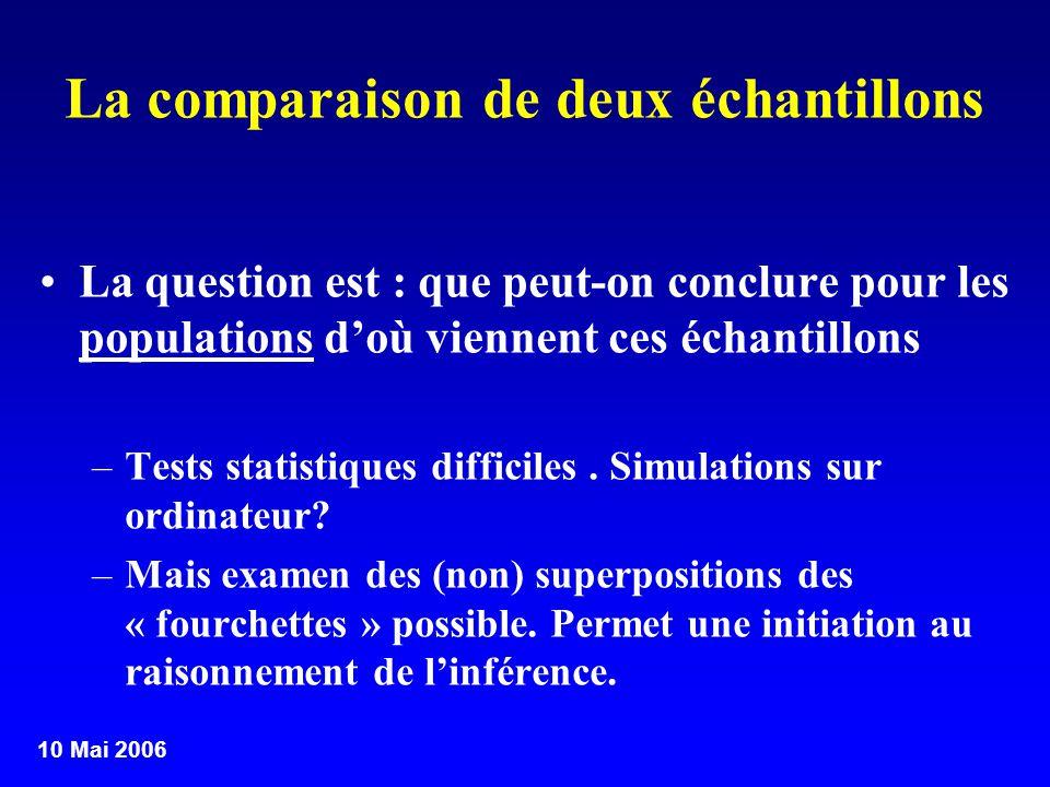 10 Mai 2006 La comparaison de deux échantillons La question est : que peut-on conclure pour les populations doù viennent ces échantillons –Tests stati