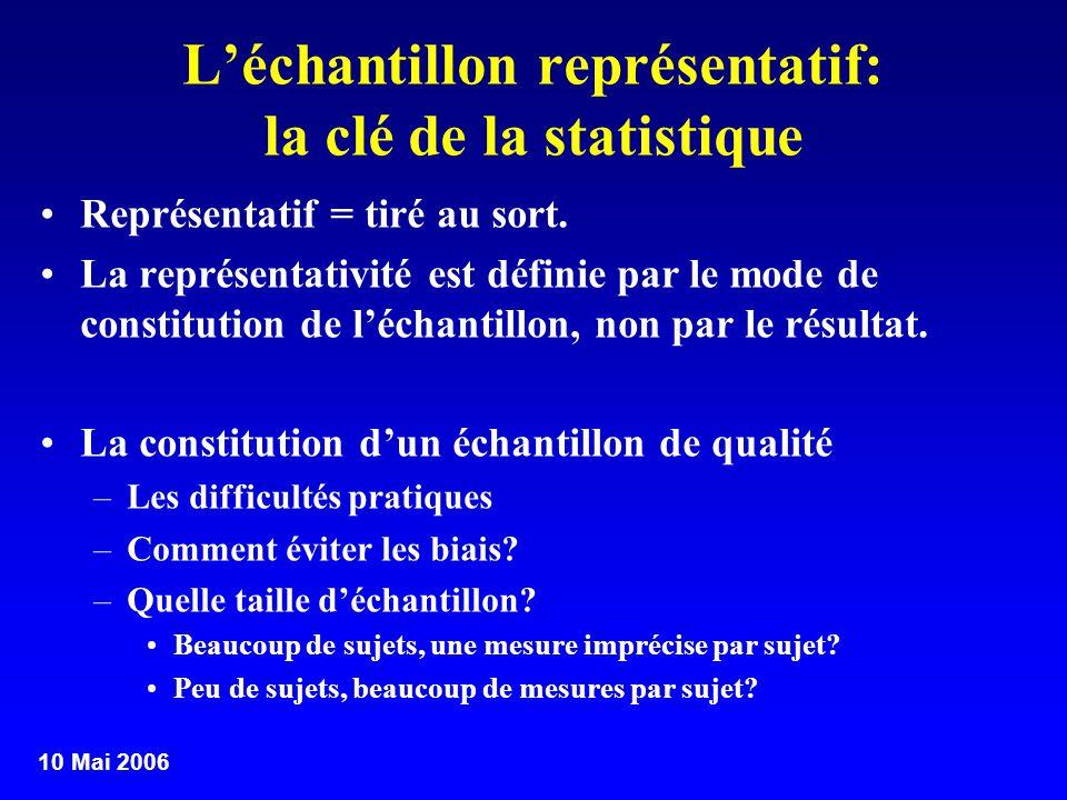 10 Mai 2006 Léchantillon représentatif: la clé de la statistique Représentatif = tiré au sort. La représentativité est définie par le mode de constitu