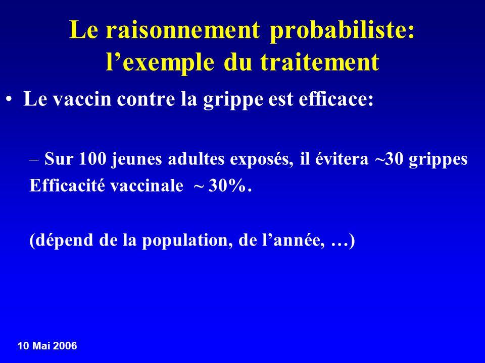 10 Mai 2006 Le raisonnement probabiliste: lexemple du traitement Le vaccin contre la grippe est efficace: –Sur 100 jeunes adultes exposés, il évitera