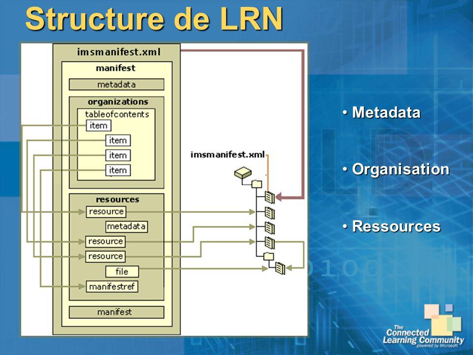 Structure de LRN Metadata Metadata Organisation Organisation Ressources Ressources