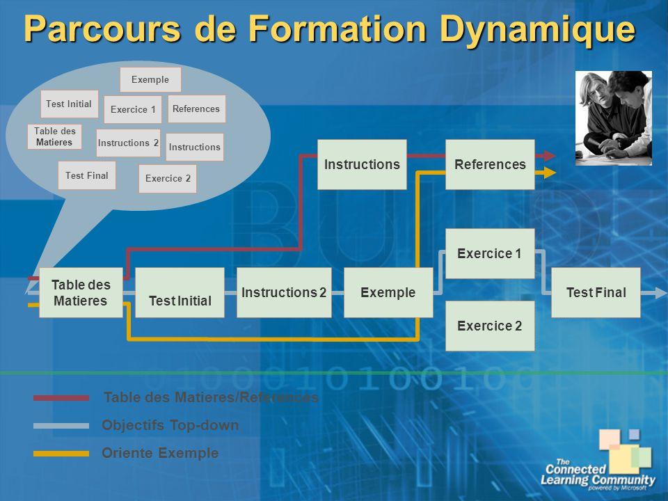 Parcours de Formation Dynamique Instructions Exemple Instructions 2 References Exercice 1 Exercice 2 Test Final Test Initial Table des Matieres Exempl