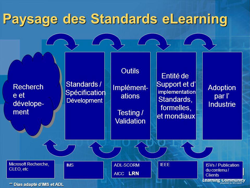 Paysage des Standards eLearning Recherch e et dévelope- ment Standards / Spécification Dévelopment Outils Implément- ations Testing / Validation Entit