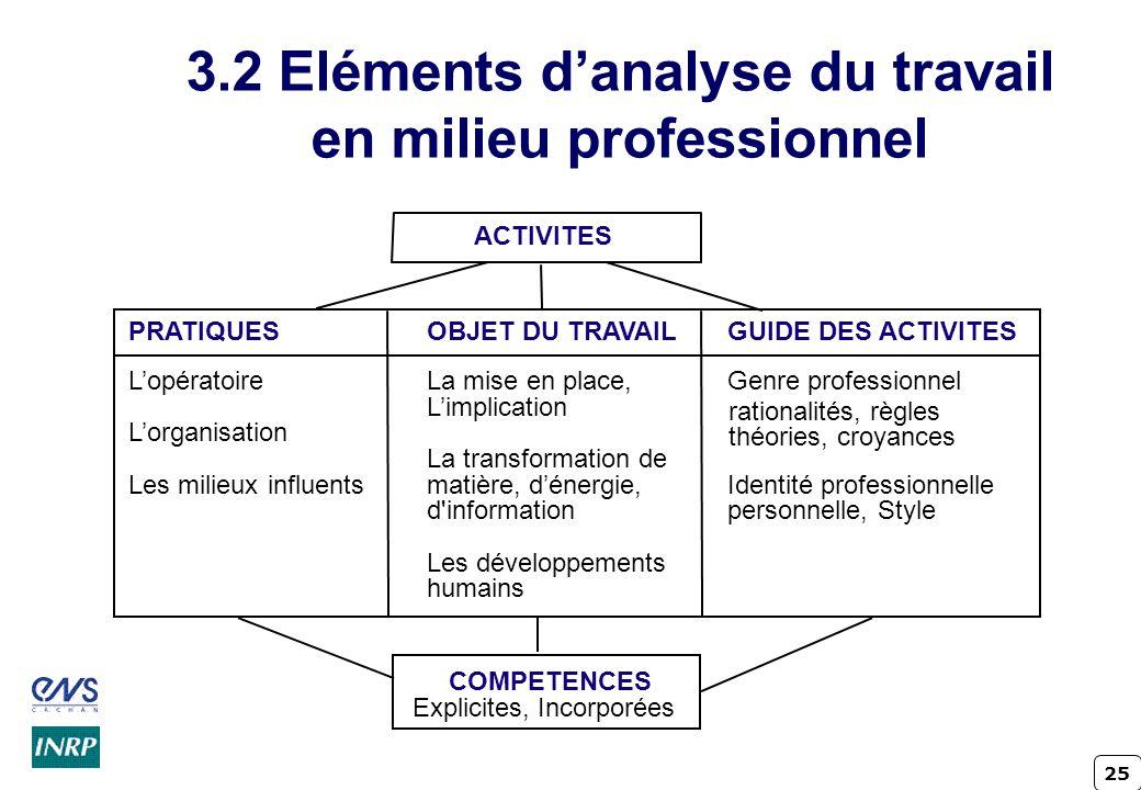 25 3.2 Eléments danalyse du travail en milieu professionnel La mise en place, Limplication La transformation de matière, dénergie, d'information Les d