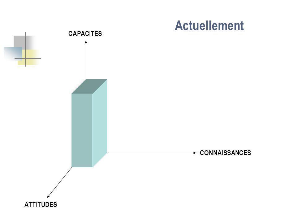 CONNAISSANCES CAPACITÉS ATTITUDES Actuellement