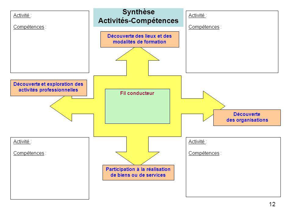12 Activité : Compétences : Activité : Compétences : Activité : Compétences : Activité : Compétences : Découverte des organisations Découverte des lie