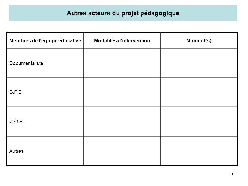 5 Autres acteurs du projet pédagogique Membres de léquipe éducativeModalités dinterventionMoment(s) Documentaliste C.P.E. C.O.P. Autres