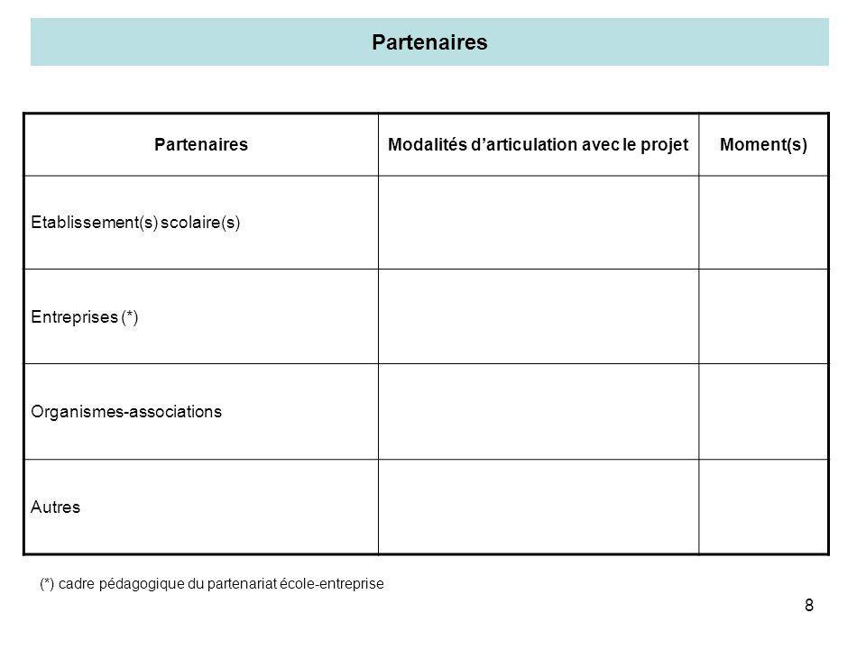 8 Partenaires Modalités darticulation avec le projetMoment(s) Etablissement(s) scolaire(s) Entreprises (*) Organismes-associations Autres (*) cadre pé