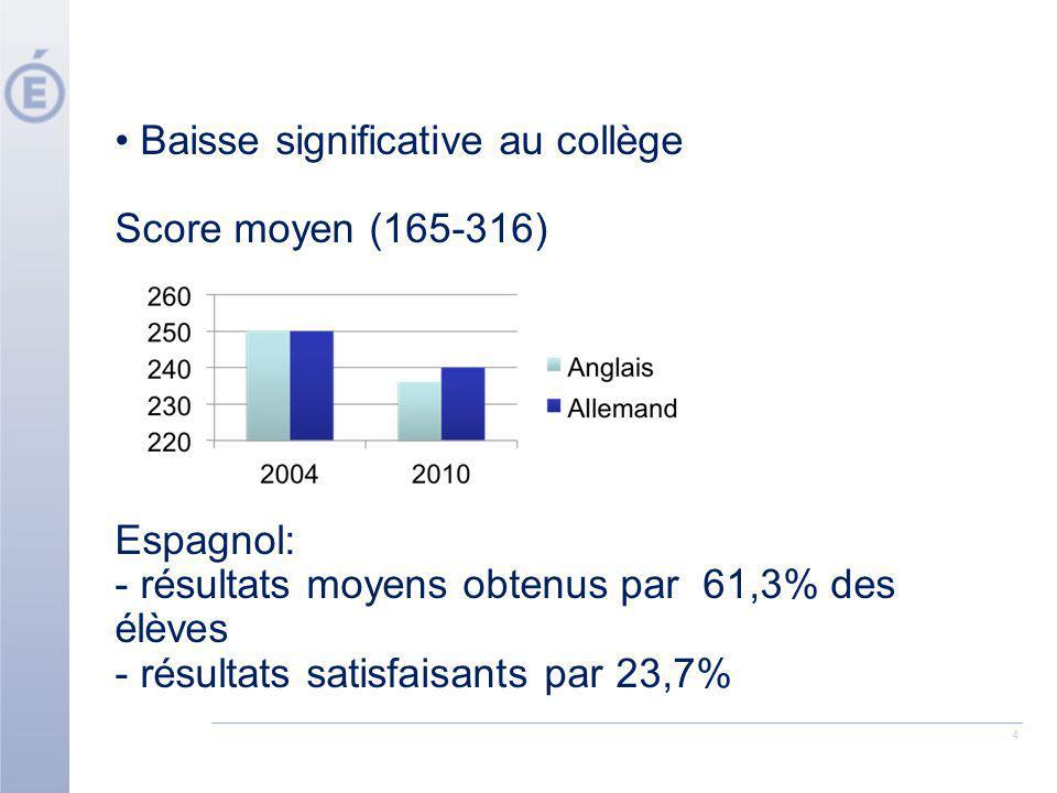4 Baisse significative au collège Score moyen (165-316) Espagnol: - résultats moyens obtenus par 61,3% des élèves - résultats satisfaisants par 23,7%