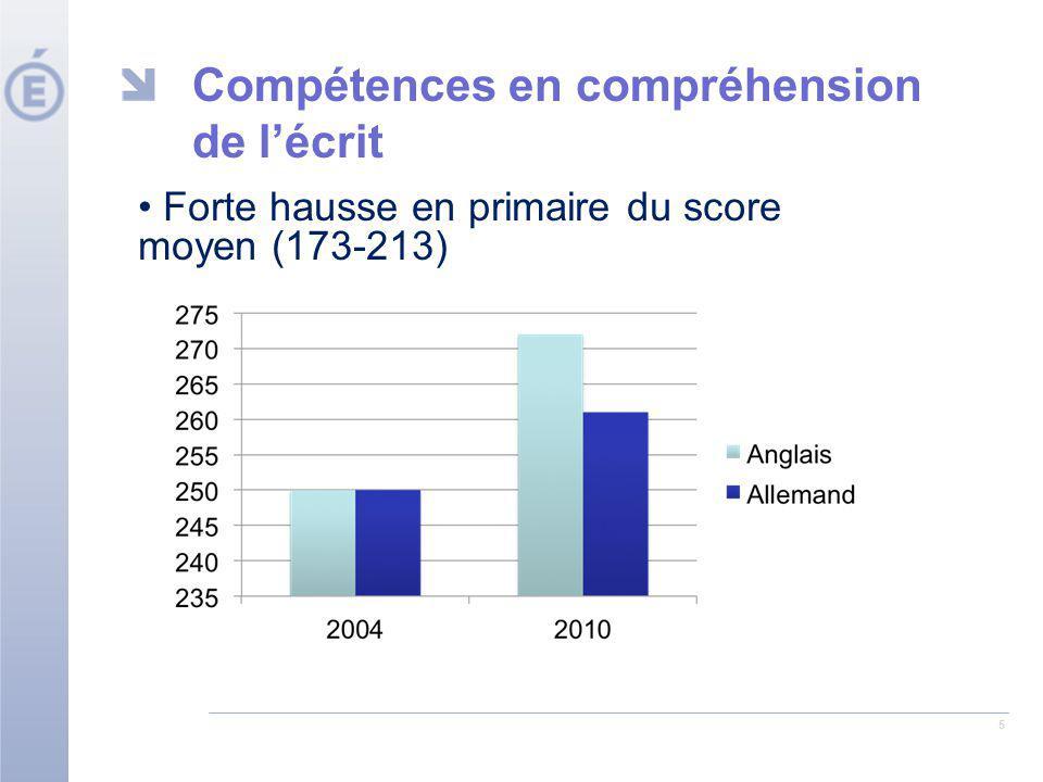 5 Compétences en compréhension de lécrit Forte hausse en primaire du score moyen (173-213)