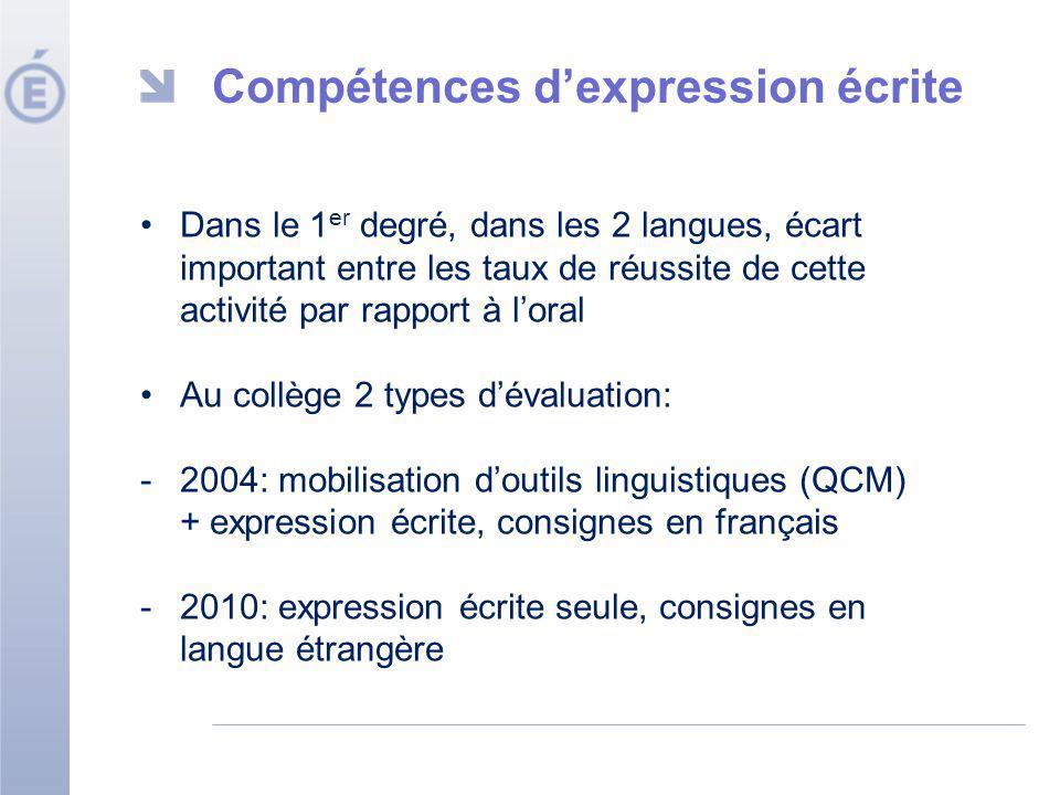 Compétences dexpression écrite Dans le 1 er degré, dans les 2 langues, écart important entre les taux de réussite de cette activité par rapport à lora