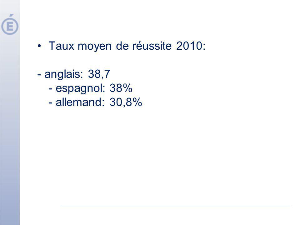 Taux moyen de réussite 2010: - anglais: 38,7 - espagnol: 38% - allemand: 30,8%