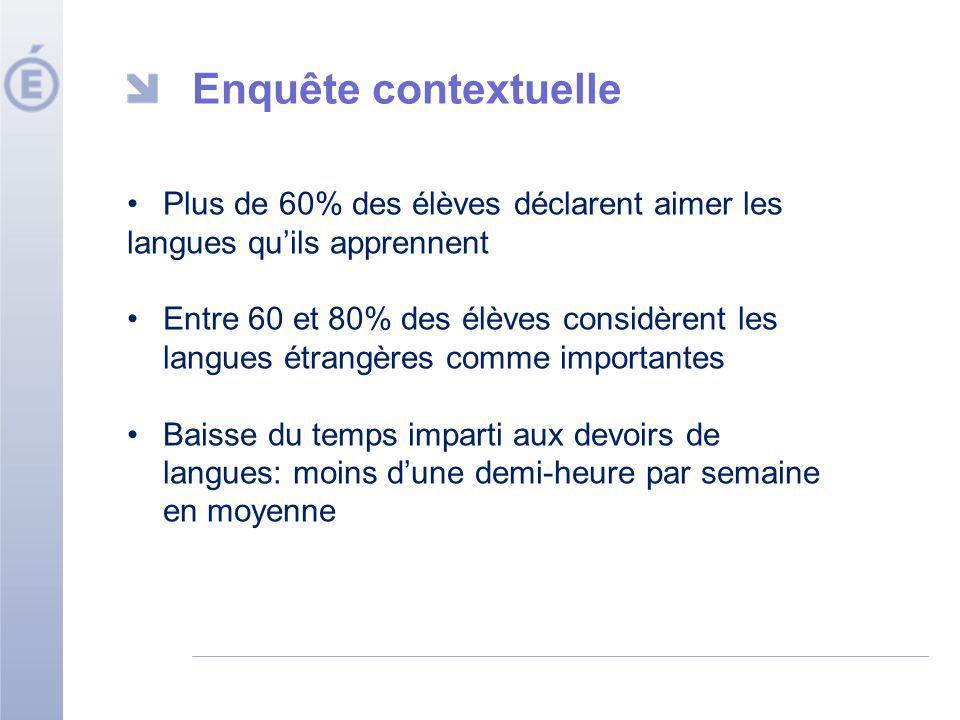 Enquête contextuelle Plus de 60% des élèves déclarent aimer les langues quils apprennent Entre 60 et 80% des élèves considèrent les langues étrangères