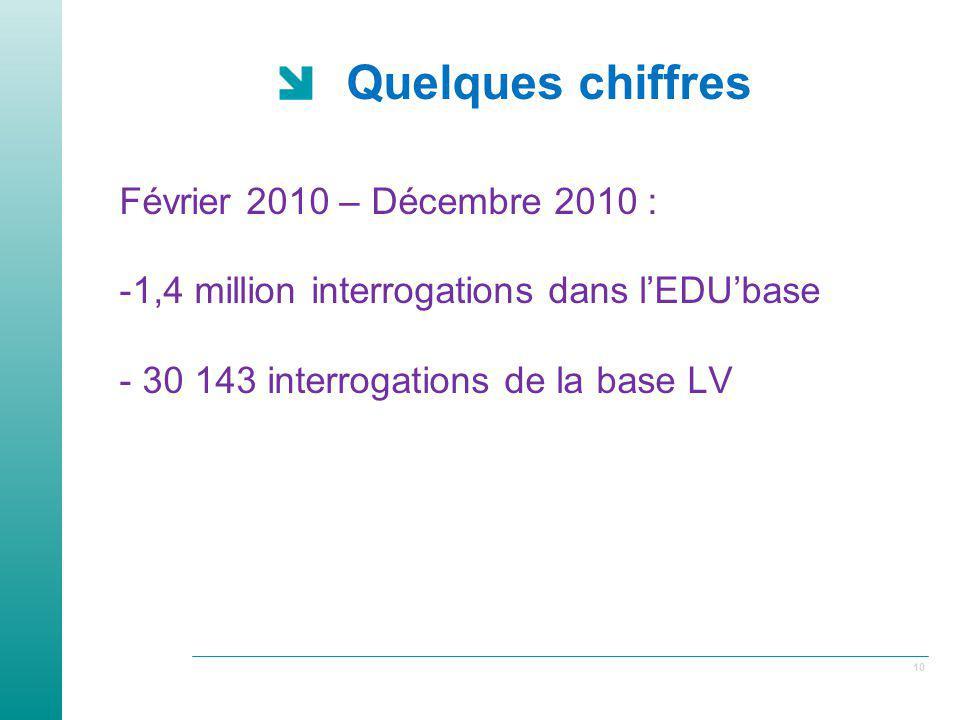 10 Quelques chiffres Février 2010 – Décembre 2010 : -1,4 million interrogations dans lEDUbase - 30 143 interrogations de la base LV