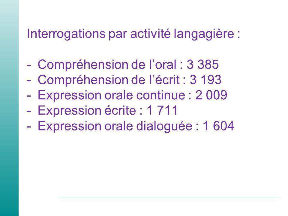 Interrogations par activité langagière : -Compréhension de loral : 3 385 -Compréhension de lécrit : 3 193 -Expression orale continue : 2 009 -Expression écrite : 1 711 -Expression orale dialoguée : 1 604