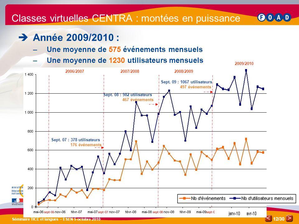 /30 Séminaire TICE et langues – ESEN 5 octobre 2010 12 Année 2009/2010 : –Une moyenne de 575 événements mensuels –Une moyenne de 1230 utilisateurs mensuels Classes virtuelles CENTRA : montées en puissance Sept.