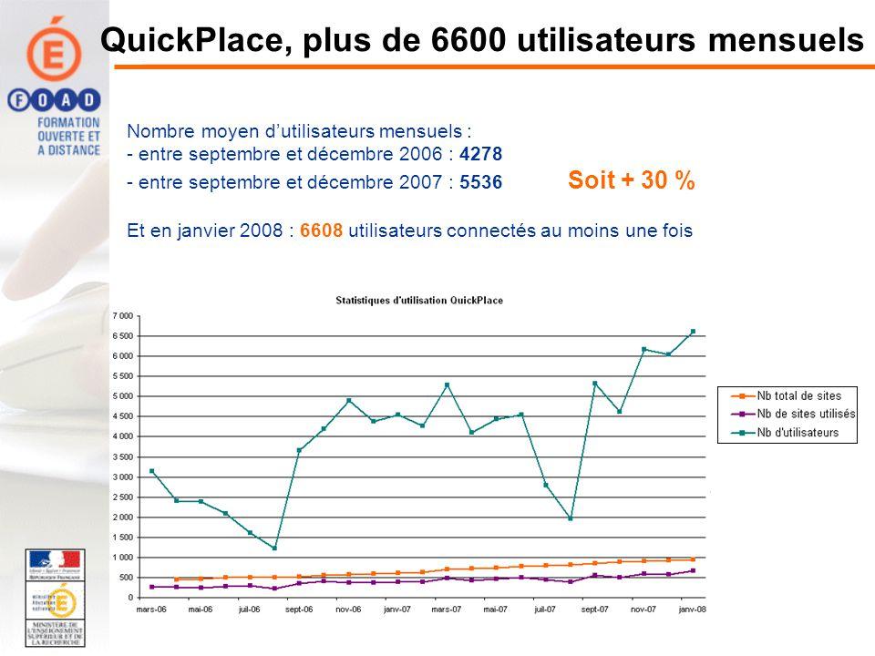 QuickPlace, plus de 6600 utilisateurs mensuels Nombre moyen dutilisateurs mensuels : - entre septembre et décembre 2006 : 4278 - entre septembre et décembre 2007 : 5536 Soit + 30 % Et en janvier 2008 : 6608 utilisateurs connectés au moins une fois