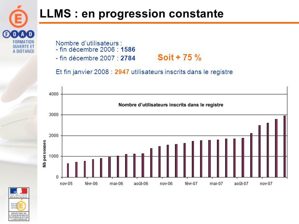 LLMS : en progression constante Nombre dutilisateurs : - fin décembre 2006 : 1586 - fin décembre 2007 : 2784 Soit + 75 % Et fin janvier 2008 : 2947 utilisateurs inscrits dans le registre
