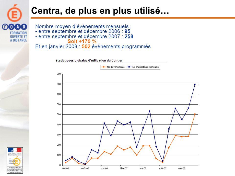 Centra, de plus en plus utilisé… Nombre moyen dévénements mensuels : - entre septembre et décembre 2006 : 95 - entre septembre et décembre 2007 : 258 Soit +170 % Et en janvier 2008 : 502 événements programmés