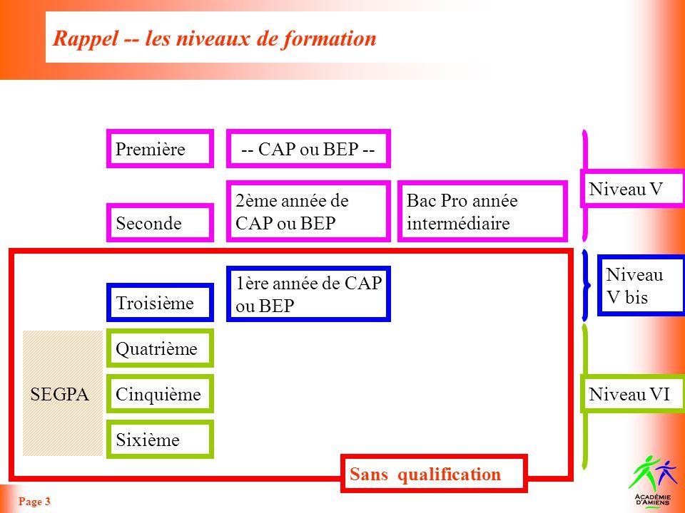 Rappel -- les niveaux de formation Page 3 Sixième Troisième Quatrième Cinquième 1ère année de CAP ou BEP SEGPA Première Seconde 2ème année de CAP ou B
