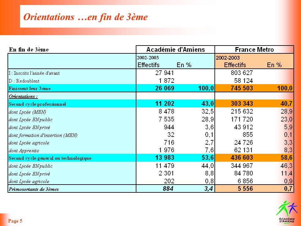 Orientations …en fin de 3ème Page 6 >> Un taux daccès fin de 3 ème vers le 2 nd cycle professionnel supérieur à la moyenne nationale (43% dans lAcadémie dAmiens contre 40,7% pour la France Métropolitaine).