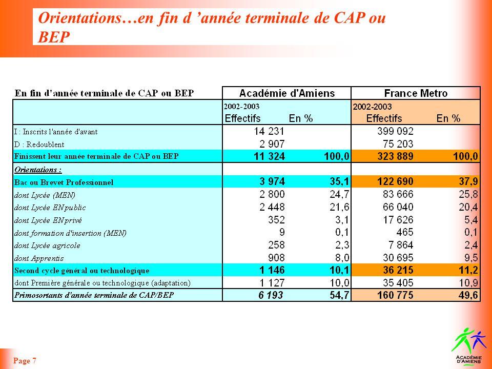 Orientations …en fin d année terminale de CAP ou BEP Page 8 >> Des poursuites détudes après le CAP/BEP encore peu importantes au regard des pourcentages observés au niveau national.