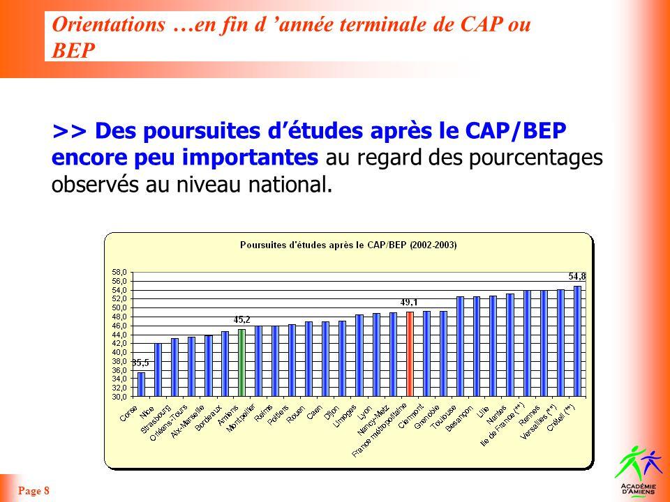 Orientations …en fin d année terminale de CAP ou BEP Page 8 >> Des poursuites détudes après le CAP/BEP encore peu importantes au regard des pourcentag