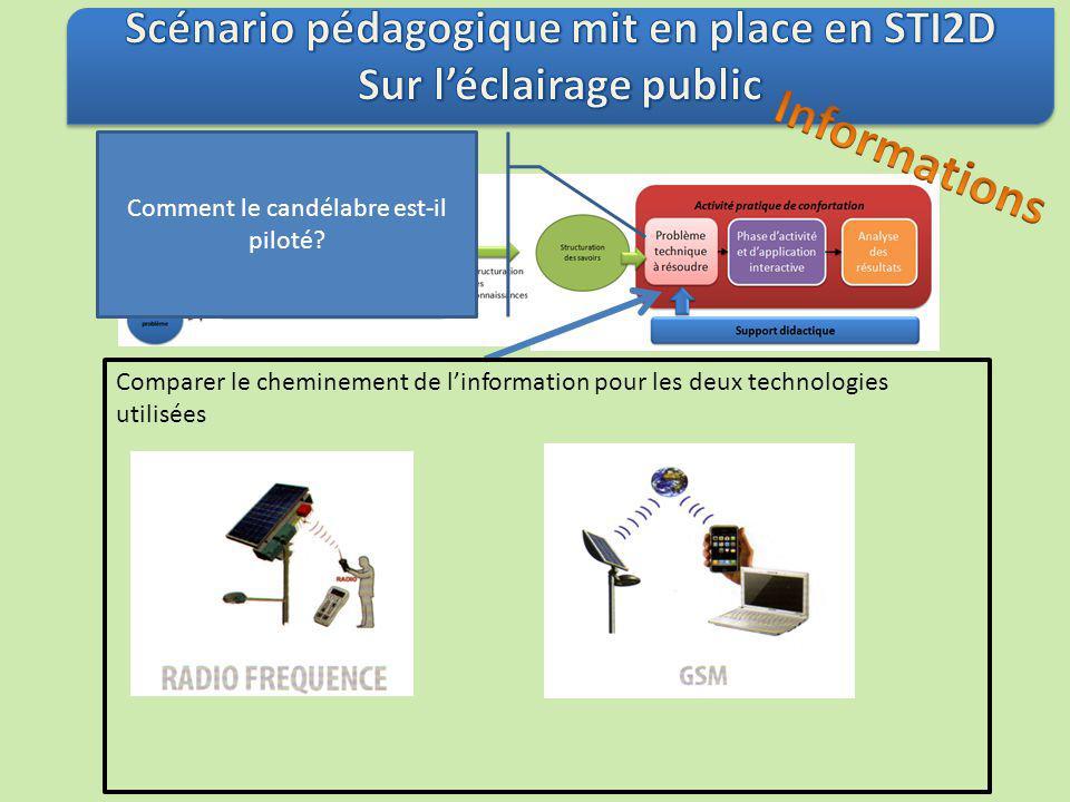 Comparer le cheminement de linformation pour les deux technologies utilisées Comment le candélabre est-il piloté?