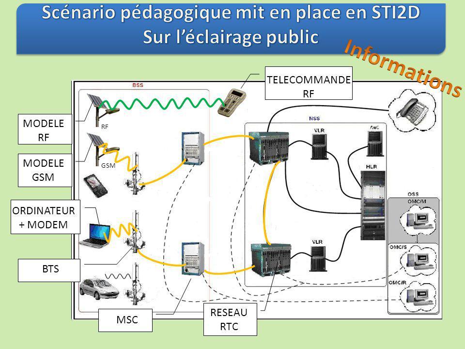 RF GSM BTS MSC RESEAU RTC ORDINATEUR + MODEM TELECOMMANDE RF MODELE RF MODELE GSM