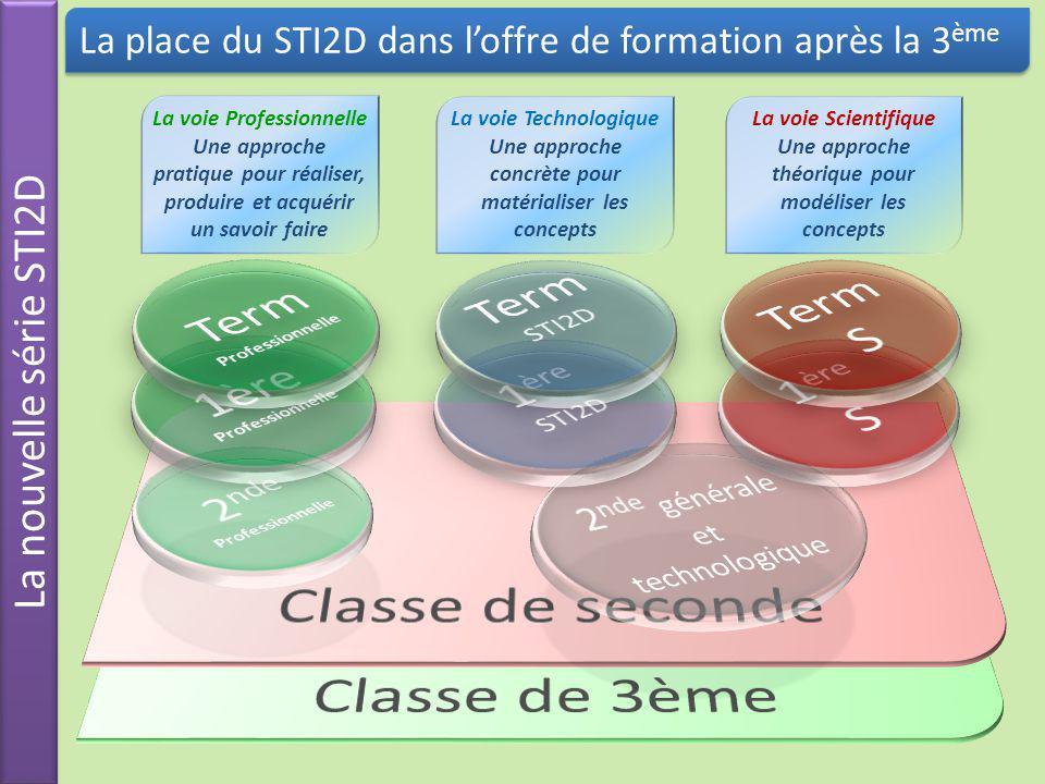 La nouvelle série STI2D La place du STI2D dans loffre de formation après la 3 ème La voie Technologique Une approche concrète pour matérialiser les co