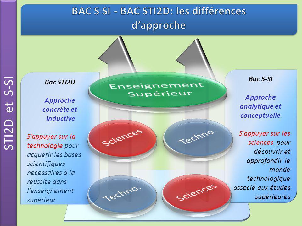 Bac S-SI Approche analytique et conceptuelle Sappuyer sur les sciences pour découvrir et approfondir le monde technologique associé aux études supérie