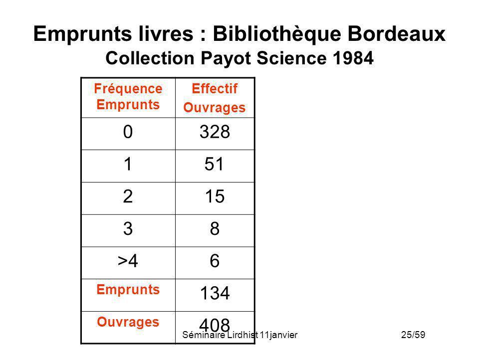 Séminaire Lirdhist 11janvier 25/59 Emprunts livres : Bibliothèque Bordeaux Collection Payot Science 1984 Fréquence Emprunts Effectif Ouvrages 0328 151