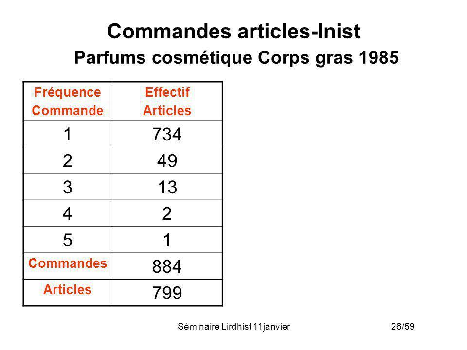 Séminaire Lirdhist 11janvier 26/59 Commandes articles-Inist Parfums cosmétique Corps gras 1985 Fréquence Commande Effectif Articles 1734 249 313 42 51